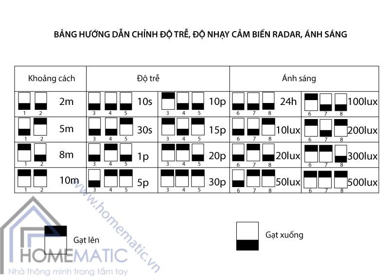 bang-huong-dan-chinh-do-nhay-do-tre-M003
