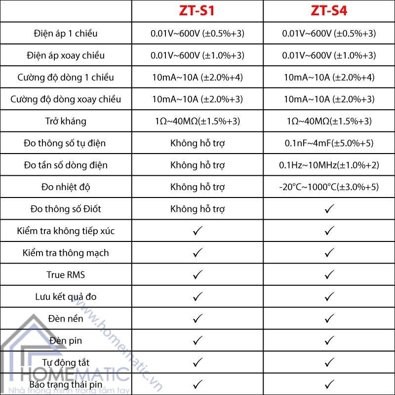 so-sanh-ZTS1&ZTS4