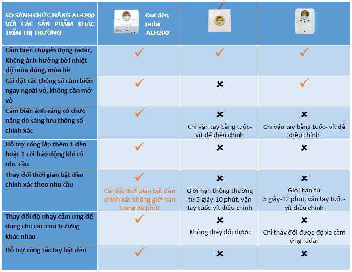 So sánh các loại đui đèn cảm biến chuyển động radar trên thị trường